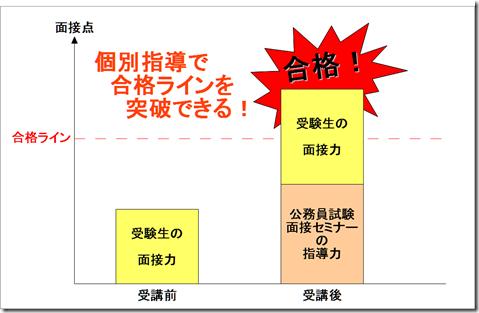 公務員試験面接セミナー 志望動機 自己PR 大阪 京都 神戸